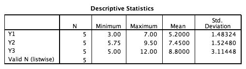 SPSS Standard Deviation Help and Tutorial